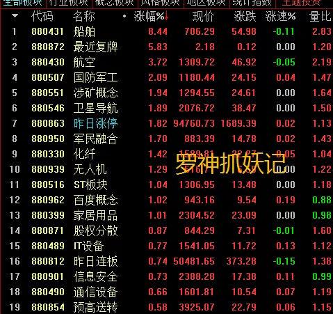 今日股票复盘,赚钱的热点和龙头以及出逃的十大游资龙头榜