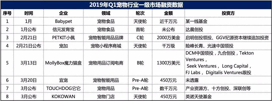 2019年宠物行业融资情况:第一季度揽金近3亿,天元宠物IPO遭否决