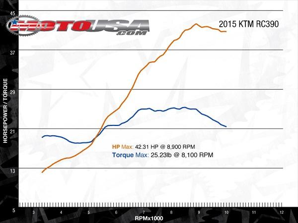2015入门级运动机车跑车之:KTM RC390