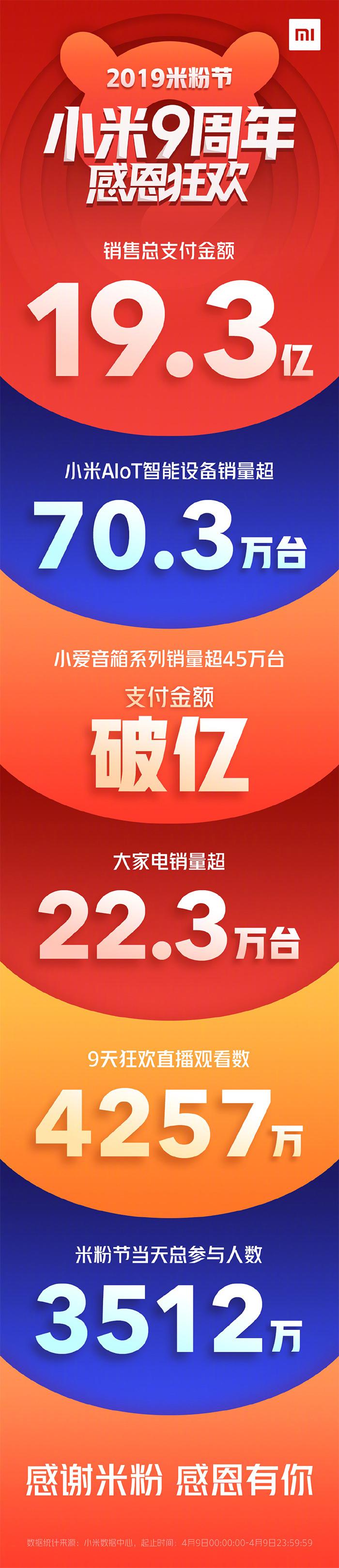 小米9周年狂欢米粉节落幕:支付金额19.3亿,小米9现货购买的照片 - 2