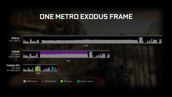 GeForce 425.31驱动发布:GTX 10/16系显卡支持光线追踪的照片 - 9