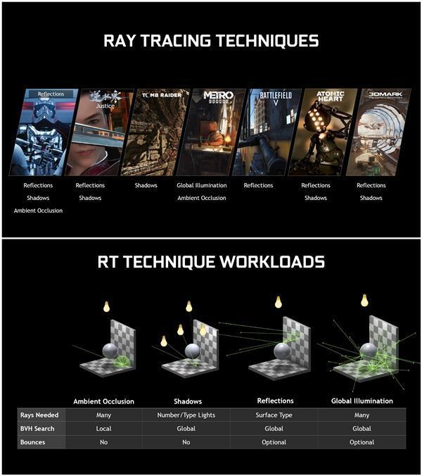 GeForce 425.31驱动发布:GTX 10/16系显卡支持光线追踪的照片 - 8