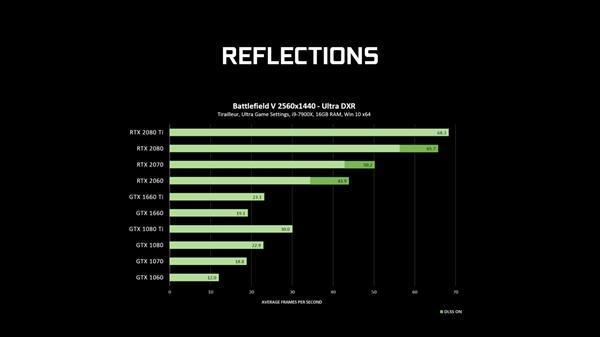 GeForce 425.31驱动发布:GTX 10/16系显卡支持光线追踪的照片 - 4