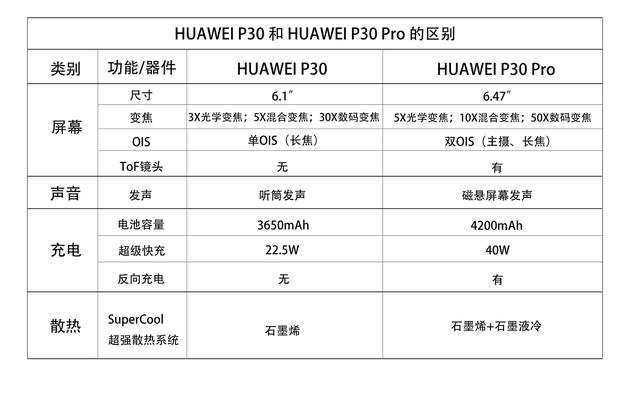HUAWEI P30 Pro评测:夜视仪多强和iPhone比比就知道的照片 - 12