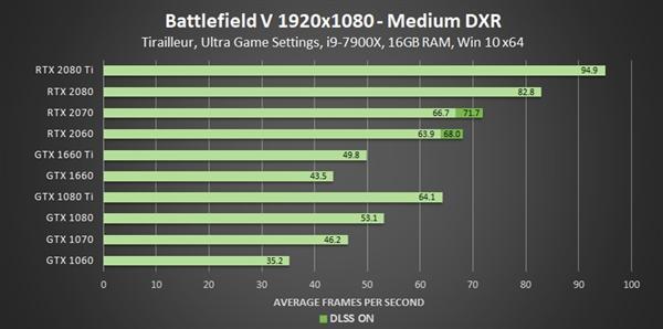 GeForce 425.31驱动发布:GTX 10/16系显卡支持光线追踪的照片 - 5