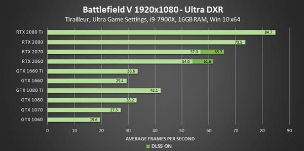 GeForce 425.31驱动发布:GTX 10/16系显卡支持光线追踪的照片 - 6