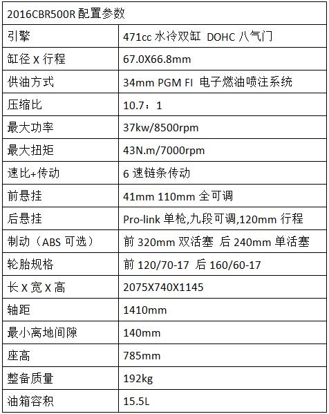 对比2016与2015本田CBR500R有哪些改变