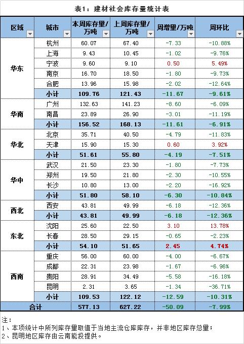 找钢网发布4月第三周库存分析:旺季需求支撑 库存继续下降