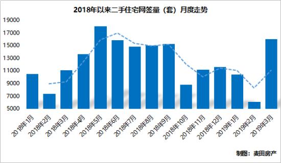 麦田房产:北京楼市迎来阳春三月,热度能否持续点燃?