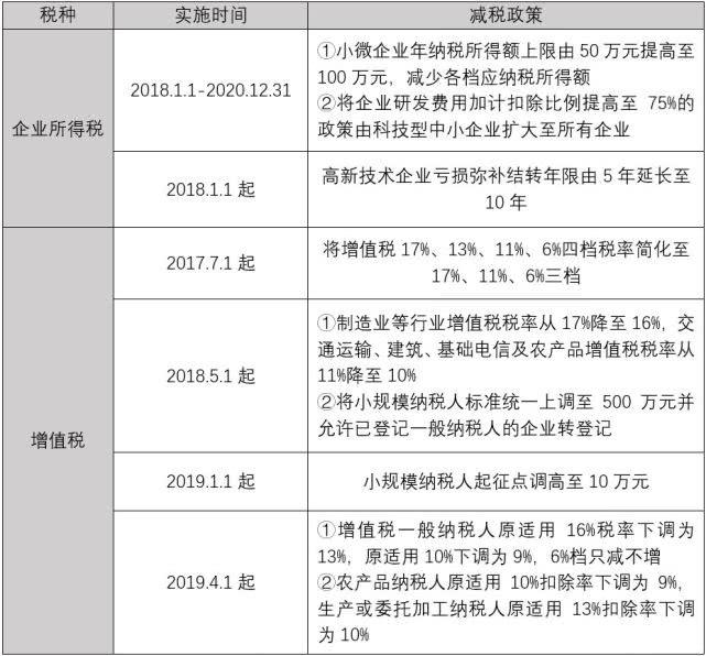 杨望:减税降费激发市场新活力