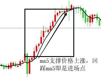 王垣鑫:看懂均线及MACD指标抓住获利机会(二)