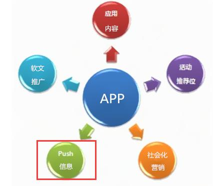 App推广方法有哪些?分享5大技巧!