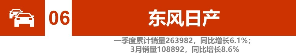 辣评一季度车企销量TOP30:三成企业增长 日系跑赢大盘