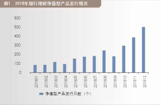 杨望:银行理财投资新策略
