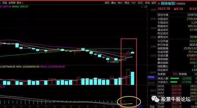 五月股票操作策略(解析创业板和上证50)