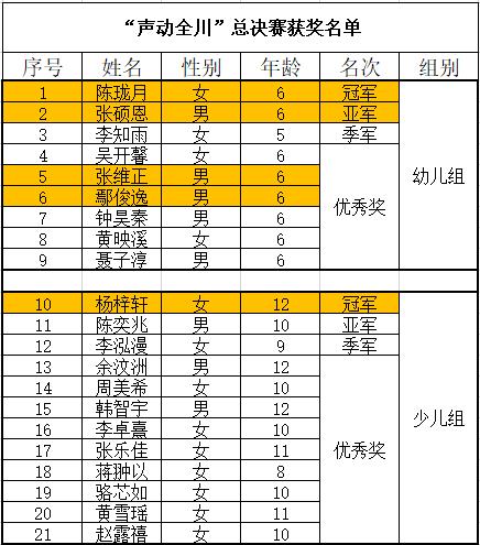 """""""声动全川""""英语大赛揭榜:VIPKID学员分别斩获幼儿组、少儿组冠军"""