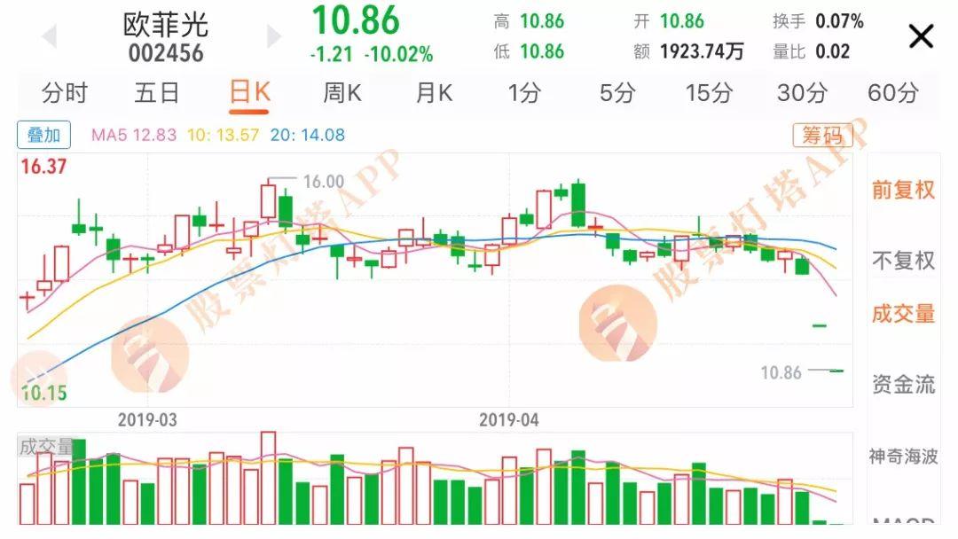淘股啦股票网:盈利18亿变为亏损5个亿!下一个