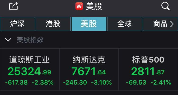 三大股指集体涨逾3%_美三大股指大幅下挫 道指收跌逾600点