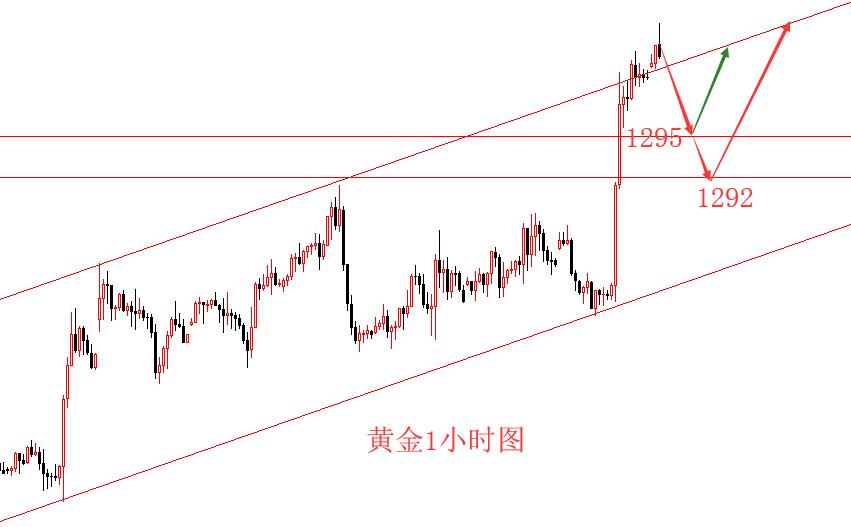 5.14现货黄金市场建议采用短线单解策略