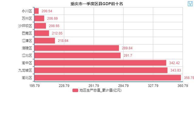 重庆各区县第一季度gdp排行_一季度重庆各区县GDP排名,总量第一的这个区竟出现负增长