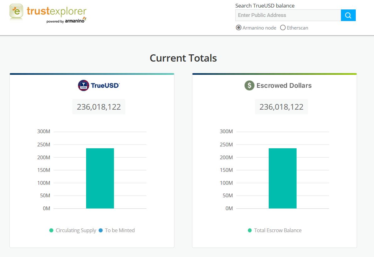 全美前25会计师事务所独立上线TrueUSD资金实时核实平台