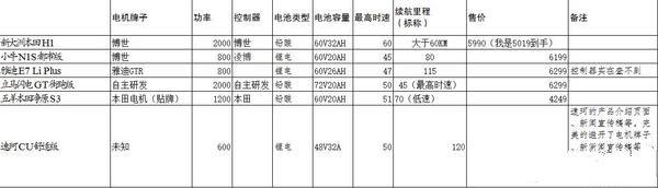 新大洲本田H1评测-铅酸电池拖后腿,质量待提升