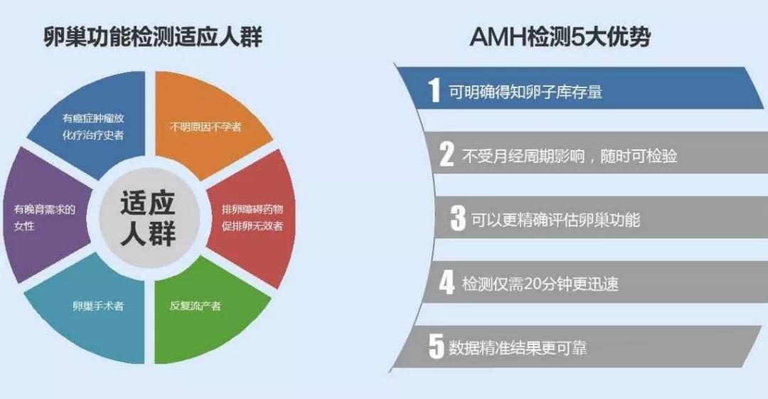 AMH值过低该怎么办?