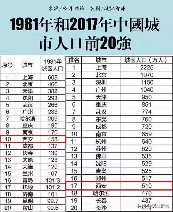 2017西安经济总量排名_西安旅游城市排名