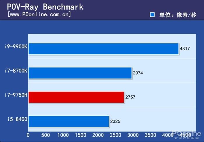 现在台式机CPU还能随便吊打笔记本CPU么?的照片 - 16