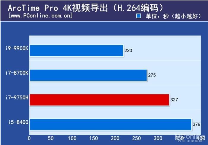 现在台式机CPU还能随便吊打笔记本CPU么?的照片 - 20