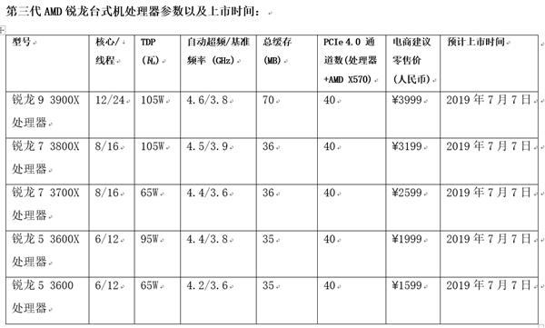一半价格无法抗拒 AMD发布三代锐龙:真正逆袭Intel的照片 - 4