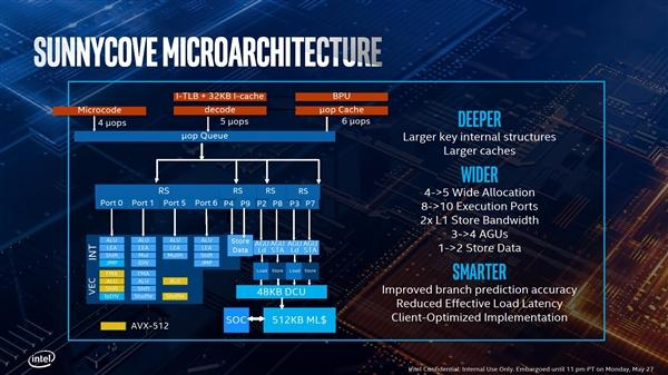 Intel正式发布十代酷睿:10nm终于达成的照片 - 8
