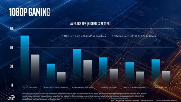 Intel正式发布十代酷睿:10nm终于达成的照片 - 19