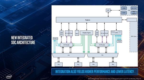Intel正式发布十代酷睿:10nm终于达成的照片 - 33