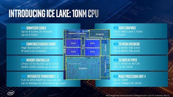 Intel正式发布十代酷睿:10nm终于达成的照片 - 4