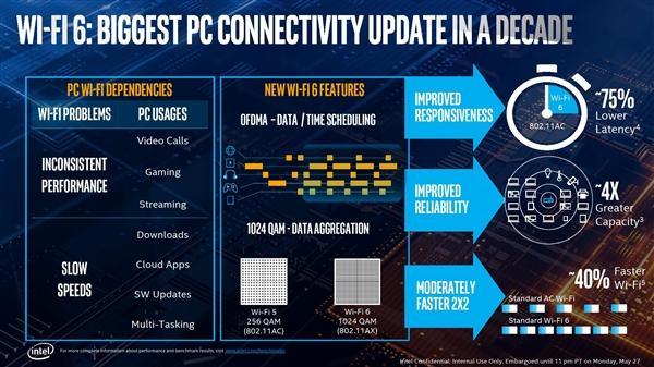 Intel正式发布十代酷睿:10nm终于达成的照片 - 35