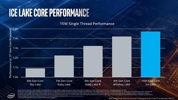 Intel正式发布十代酷睿:10nm终于达成的照片 - 11