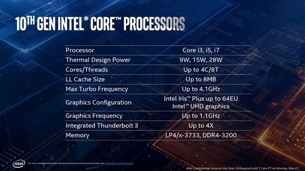 Intel正式发布十代酷睿:10nm终于达成的照片 - 7