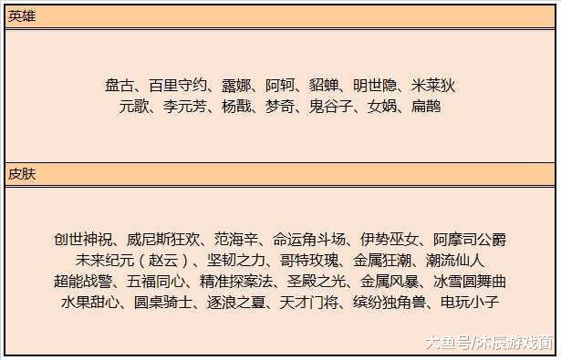 6.4更新:后羿鸟人正服削弱,李元芳逐浪之夏首次亮相碎片商店