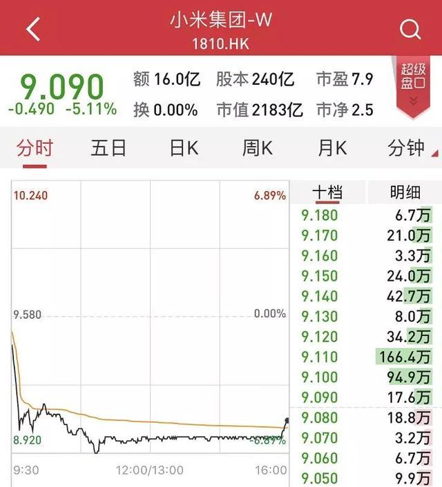 """小米股价较发行价跌一半:说好的""""上市买入赚一倍""""呢的照片 - 4"""
