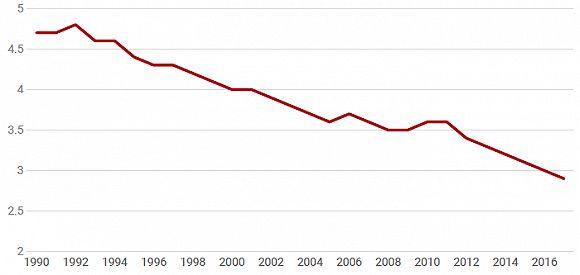 美国人口为什么少_美国人口那么少为啥经济水平那么高