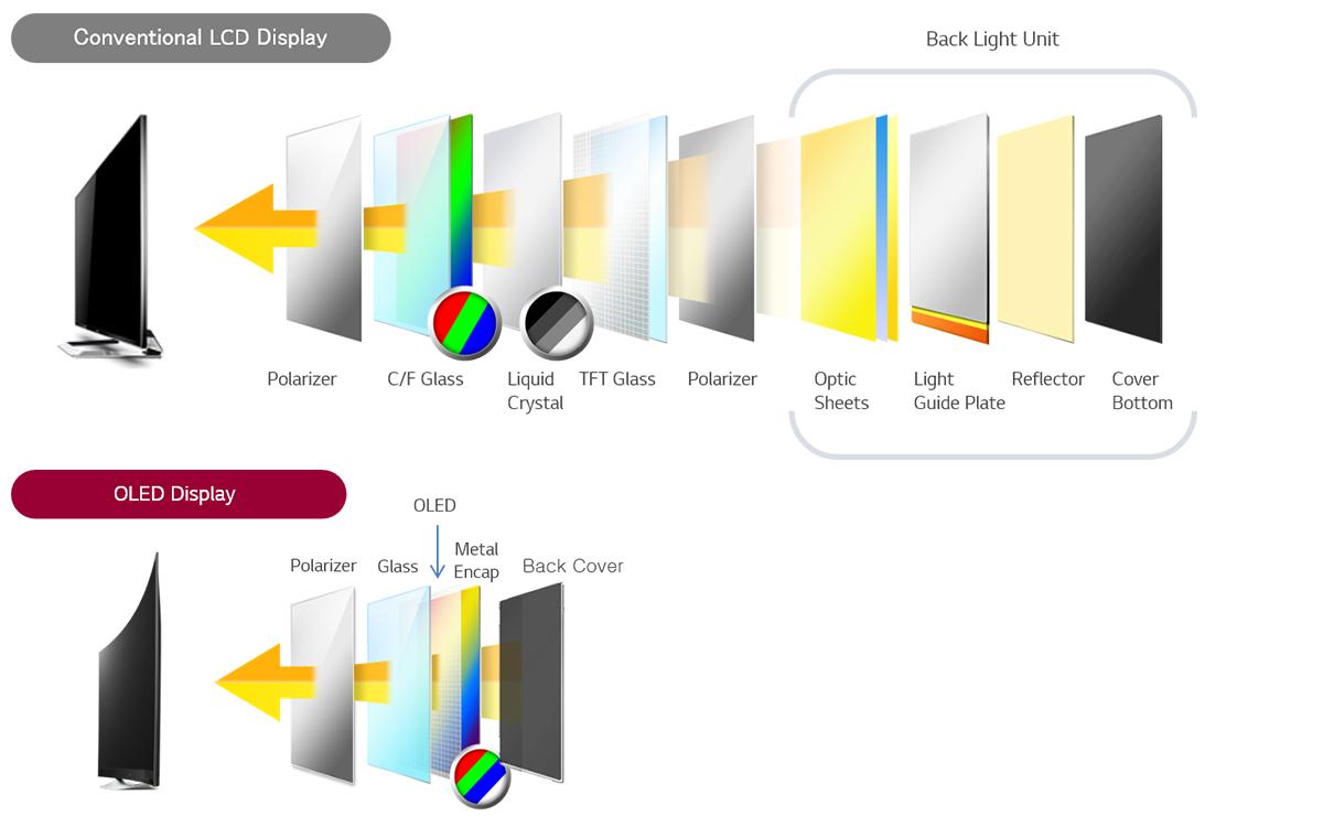 LCD守城,OLED偷塔