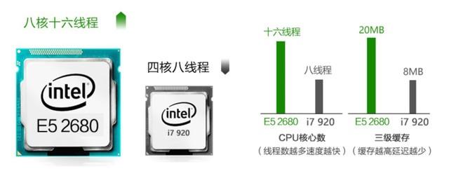 "Intel E3/E5处理器为什么让""垃圾佬""痴迷的照片 - 4"