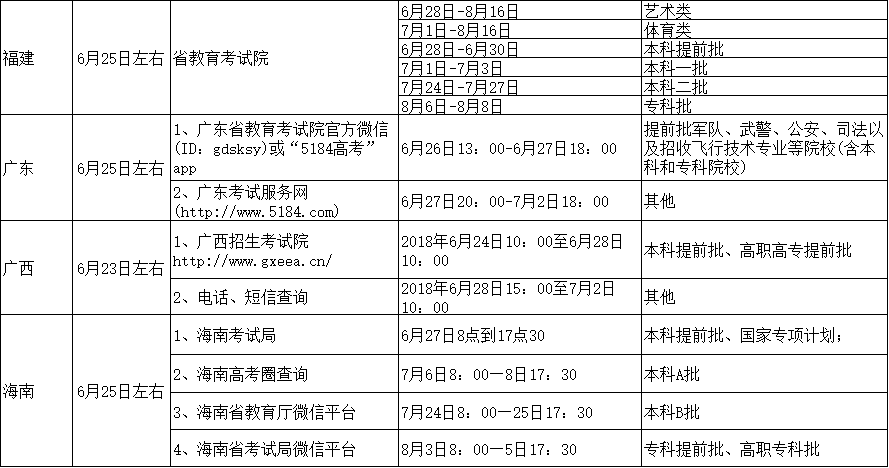 后高考:全国29省出分及志愿填报时间方式汇总