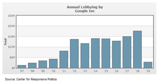 美国科技巨头去年发力游说:谷歌支出2170万美元登顶