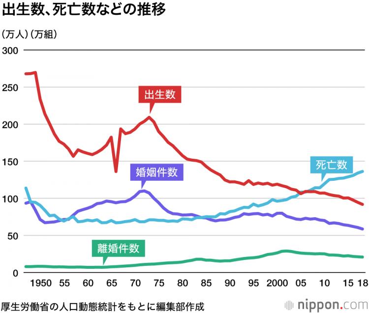 日本出生人口84万_日本出生人口图