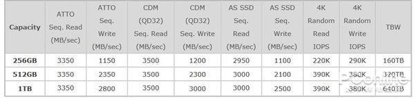 618将至SSD又降到了新低谷 最全的选购技巧来了的照片 - 7