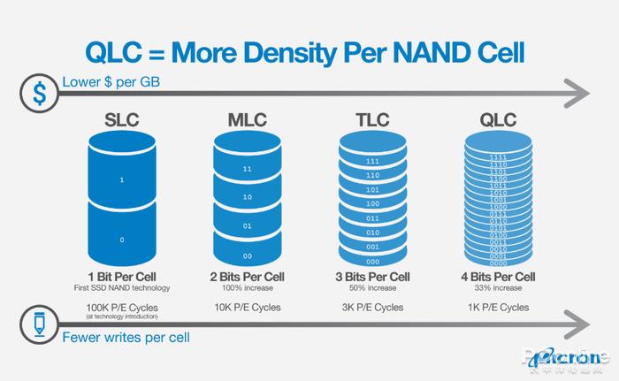 618将至SSD又降到了新低谷 最全的选购技巧来了的照片 - 3