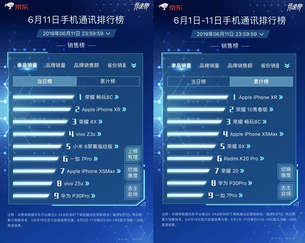 """京东618 """"手机狂欢日""""上线,荣耀、小米、Apple、华为持续发力!"""
