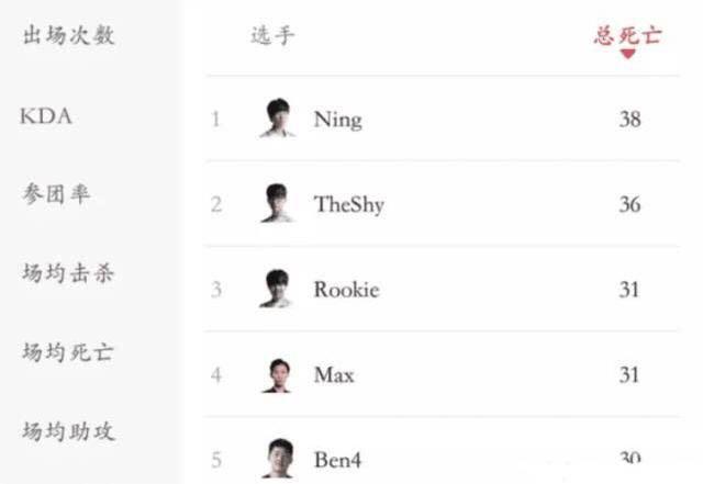 IG连败原因:中上野退步 包揽死亡榜前三